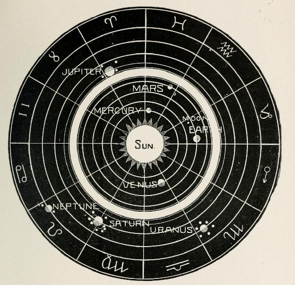 Osnove astralnog jezika: Planete