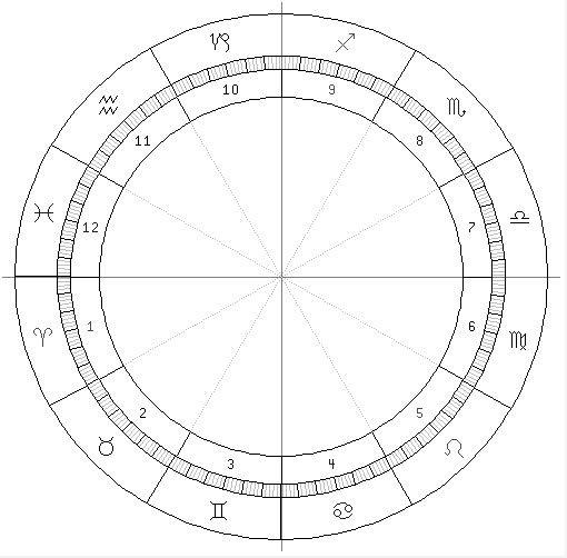 Osnove astrološkog jezika: Kuće