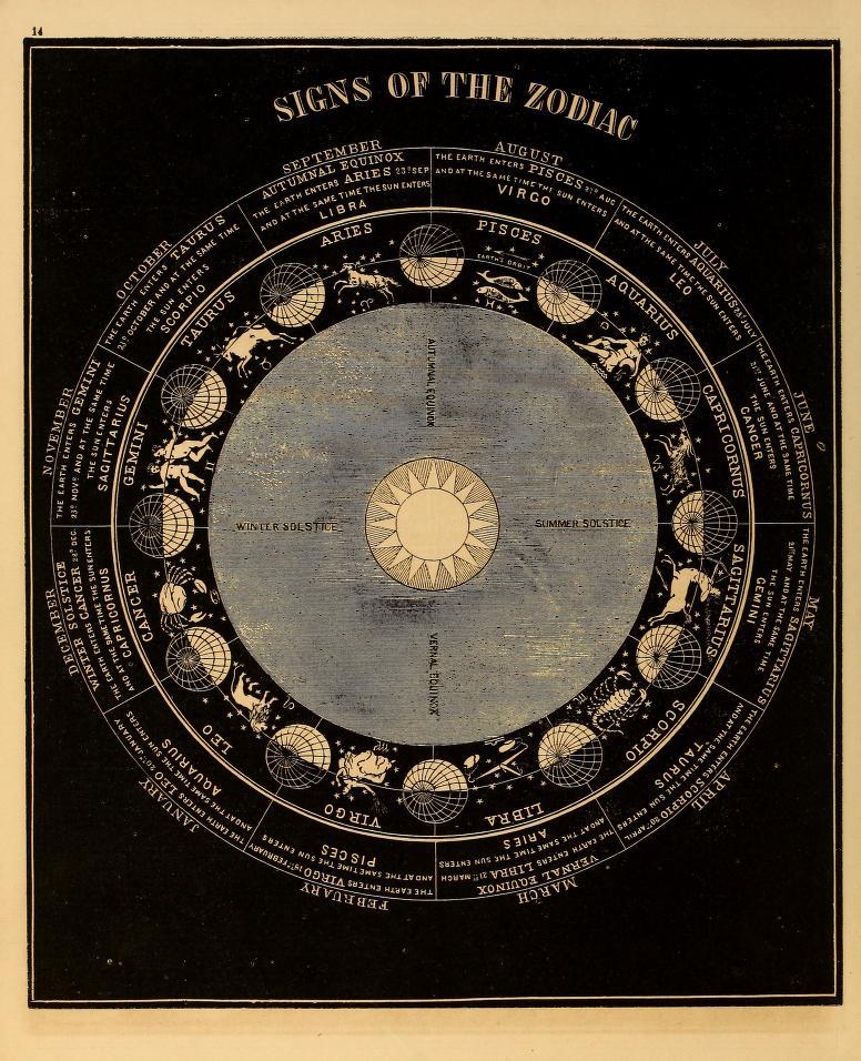 Osnove astralnog jezika: Kuće